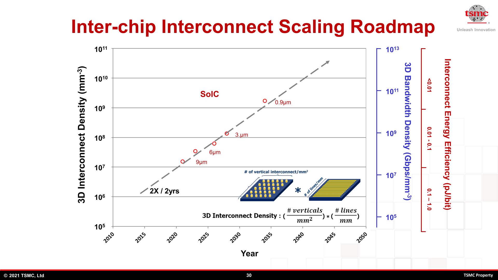 TSMCs Interconnect Scaling Roadmap