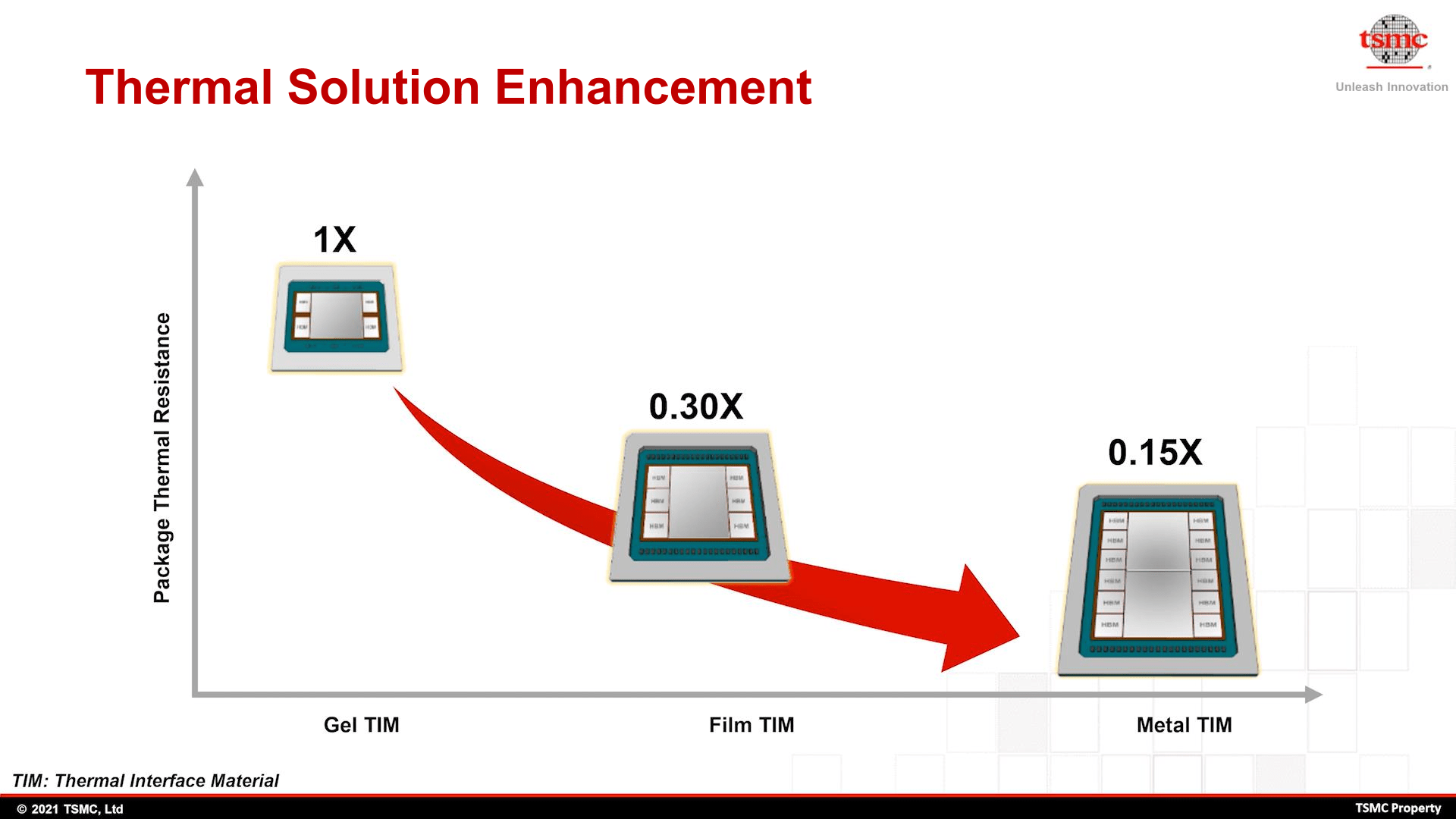 TSMC's developments in cooling solutions