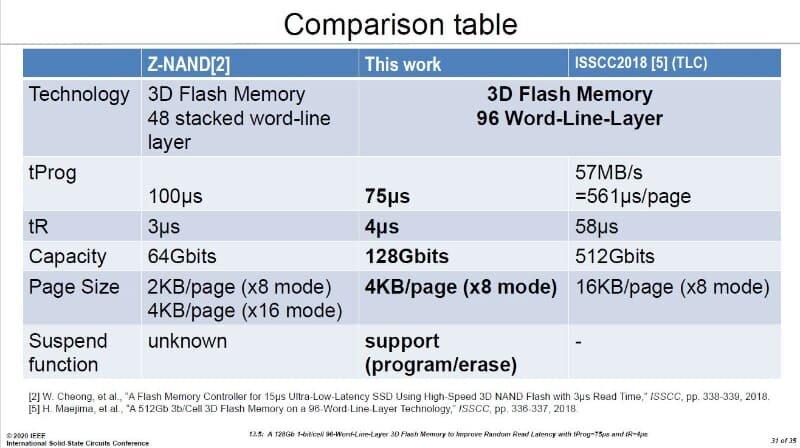 XL-Flash im Vergleich mit TLC-NAND und Z-NAND (ISSCC 2020)