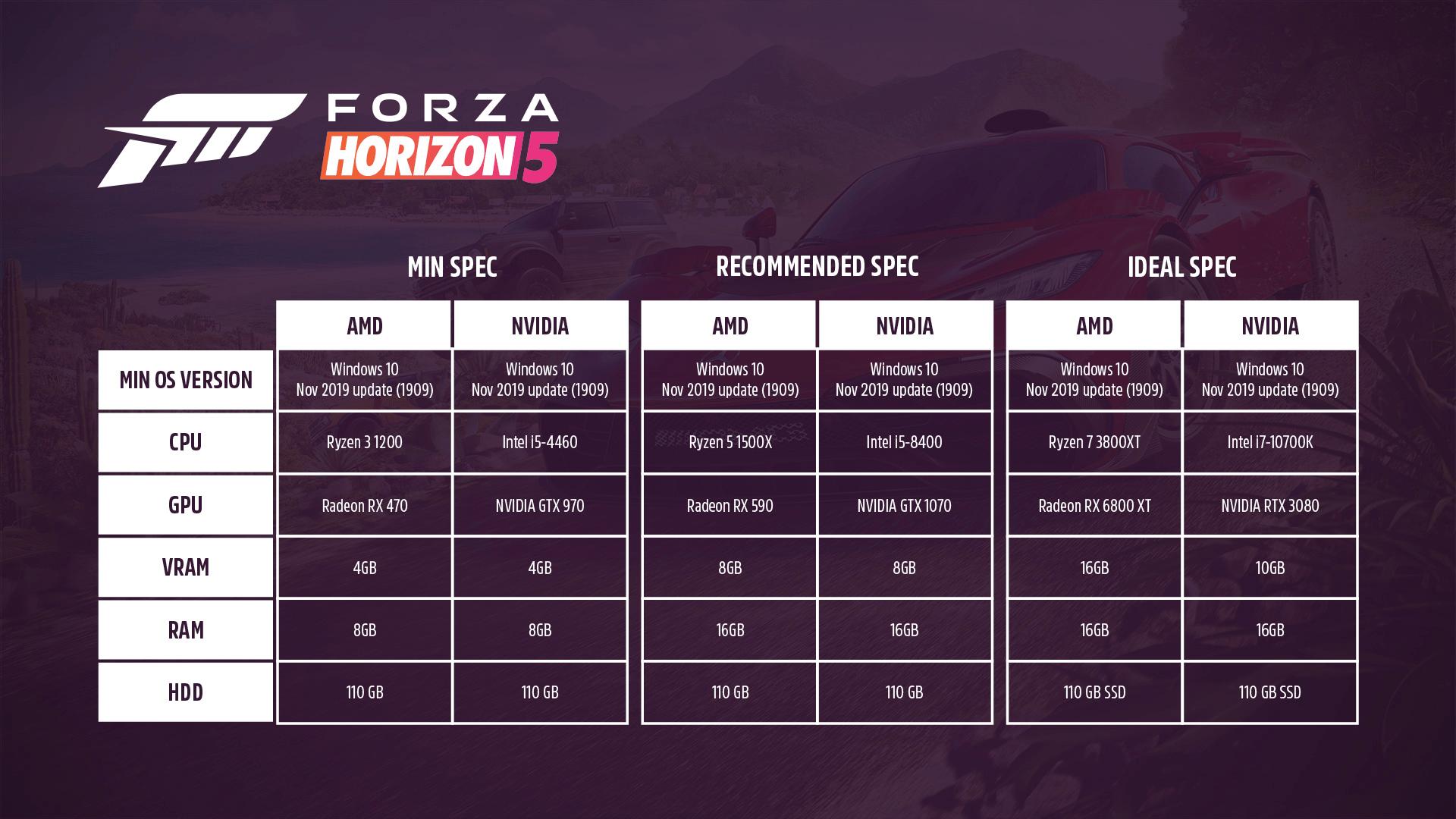 Oficjalne wymagania systemowe Forza Horizon 5