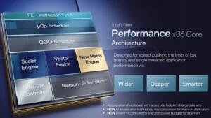 SiSoftware Sandra 20/21-R7: Intel Alder Lake und Windows 11 werden besser unterstützt