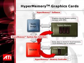 ATi HyperMemory