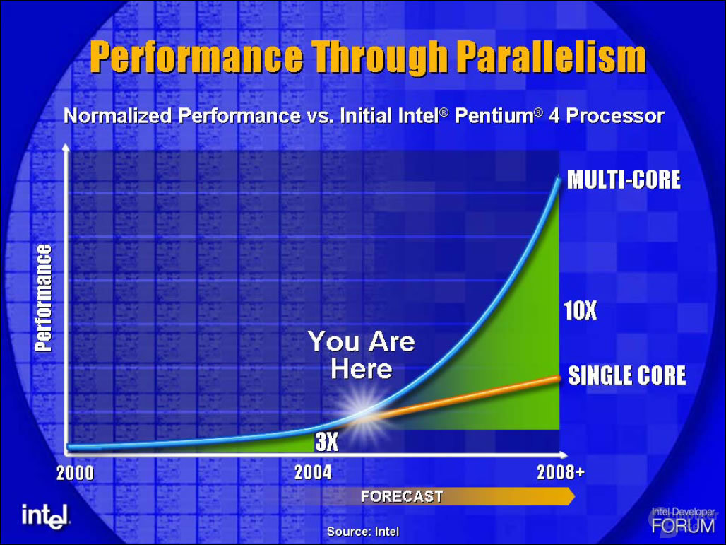 Multi-Core-Prozessoren sind die Zukunft