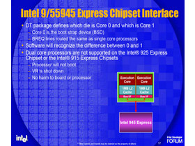 Businterface der Intel 945 und 955 Chipsätze