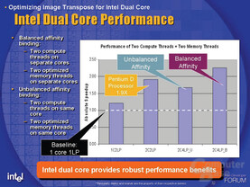 Intel Dual Core Performance