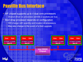 Paxville Bus-Interface