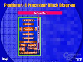 Pentium 4 Blockdiagramm
