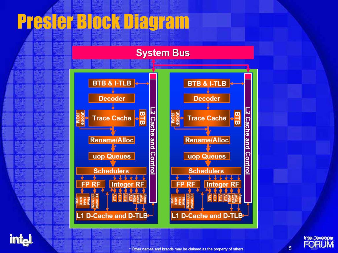 Presler Blockdiagramm