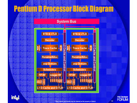 Smithfield Blockdiagramm