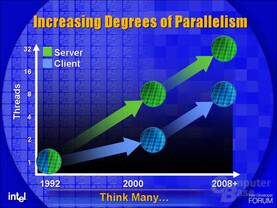 Client-Software holt in Sachen Parallellität auf