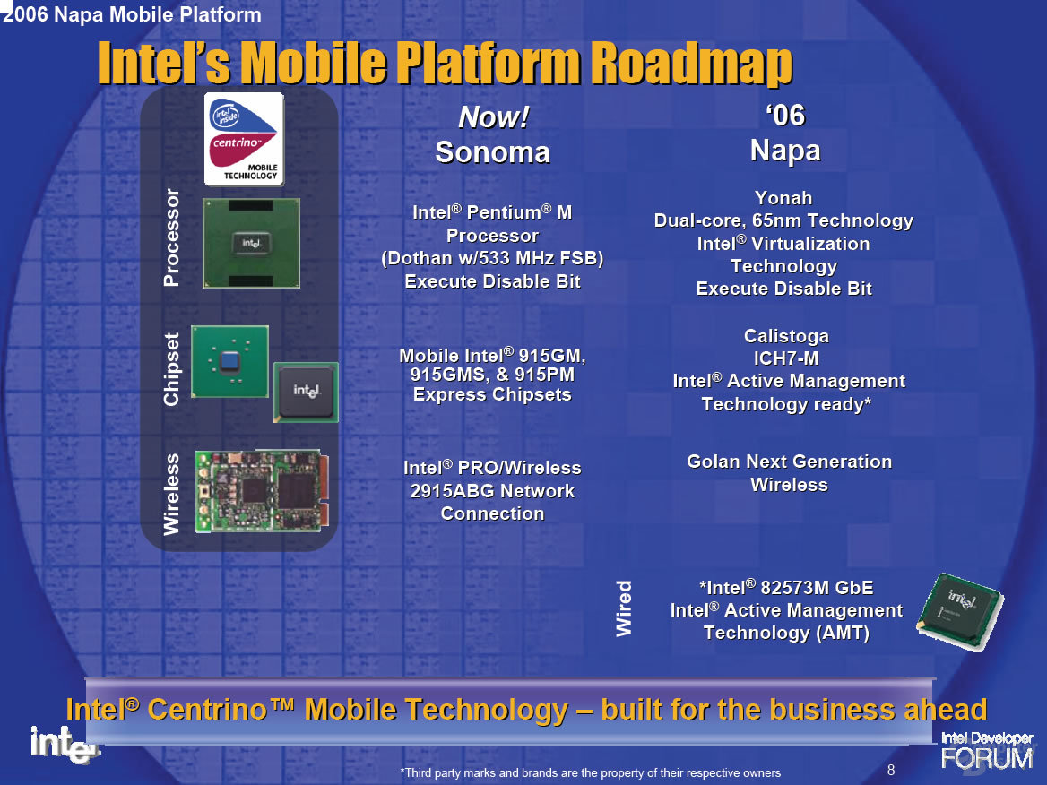 Intel Mobile Plattformen