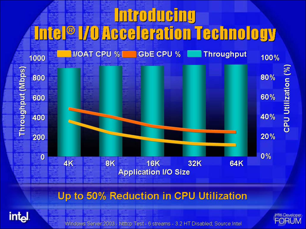 Speedup dank I/O Acceleration Technology (I/OAT)