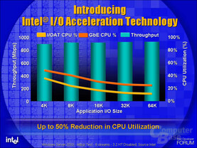 Speedup dank I/O Acceleration Technology (I/OAT)