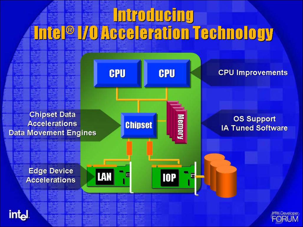 Komponenten von I/O Acceleration Technology (I/OAT)