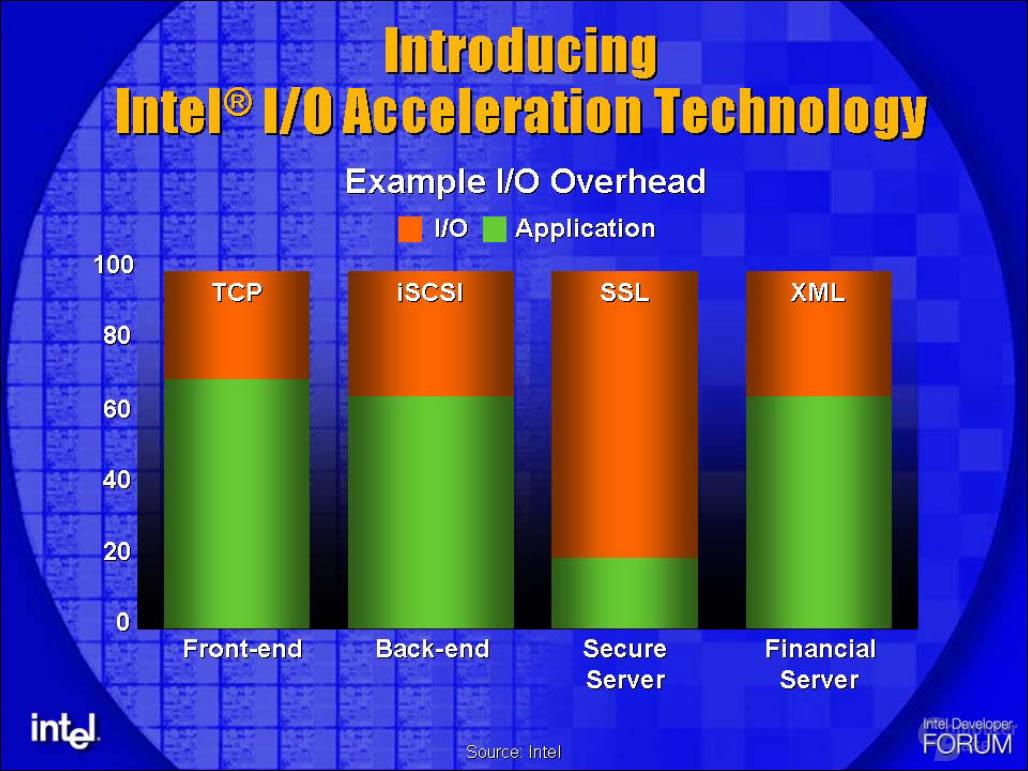 Warum I/O Acceleration Technology (I/OAT)?