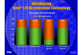 Warum I/O Acceleration Technology (I/OAT)?