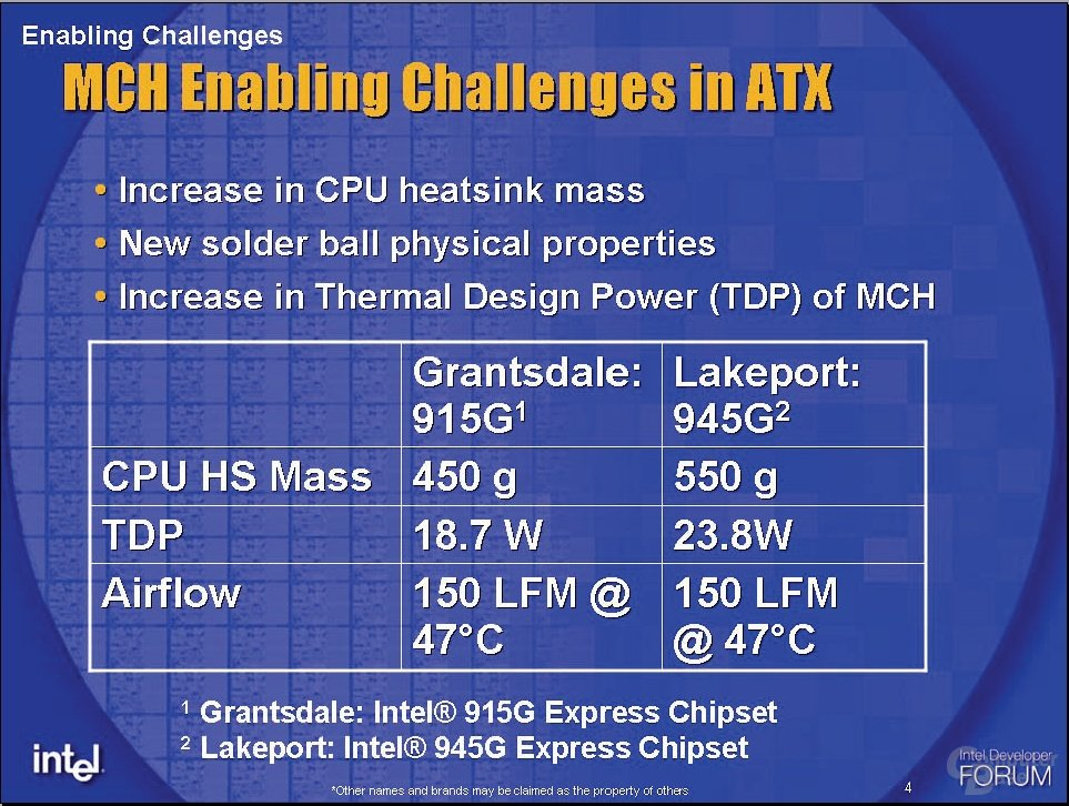 Thermal Design Power des 915G und 945G
