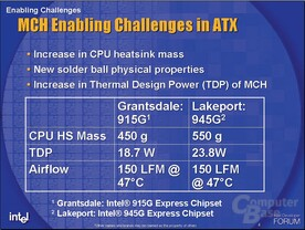 Thermal Design Power des 915G und 945G