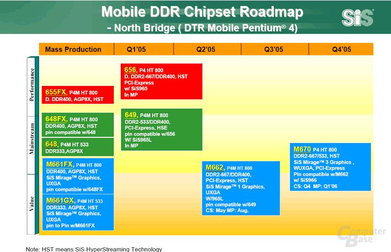 Mobile Chipsätze Intel Pentium 4