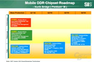 Mobile Chipsätze Intel Pentium M