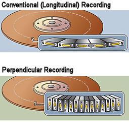 """""""perpendicular recording""""-Technik"""