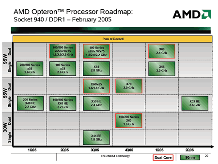 AMD Opteron-Roadmap