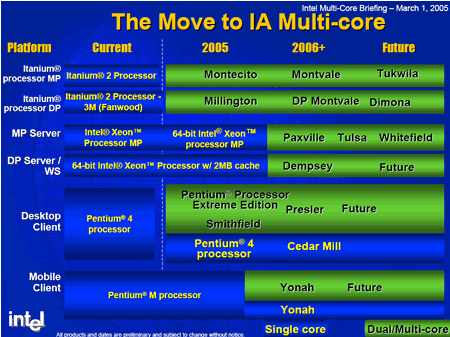 Intel Prozessor-Roadmap