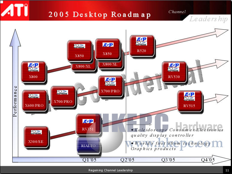 ATi-Roadmap