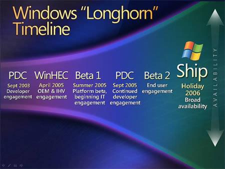 Windows Longhorn Zeitplan (WinHEC 2005)