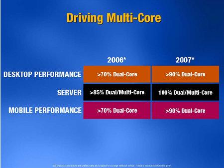 Driving Multi-Core