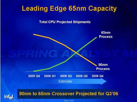 Transition von 90 nm zu 65 nm