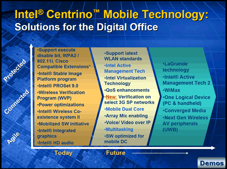 Intel Centrino Plattform-Features