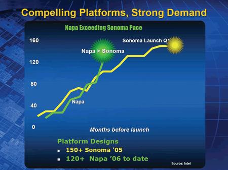 Intel Napa Platform Ramp