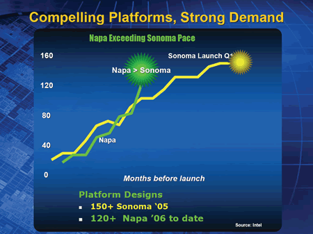 Intel Napa Platform Ramp