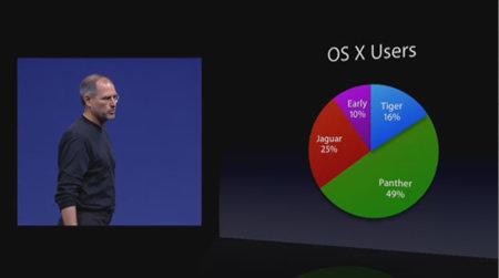 Marktanteil von Tiger heute (Apple WWDC 2005)