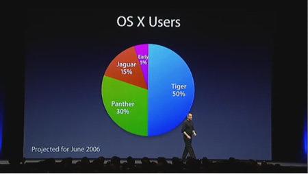 Marktanteil von Tiger in einem Jahr (Apple WWDC 2005)