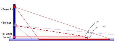 Funktionsweise der Lasertastatur