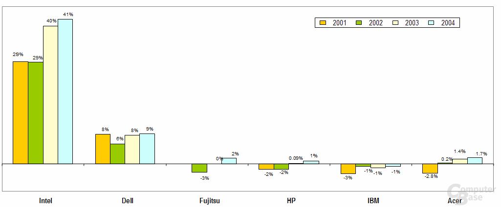 Gewinne: Intel vs. OEM