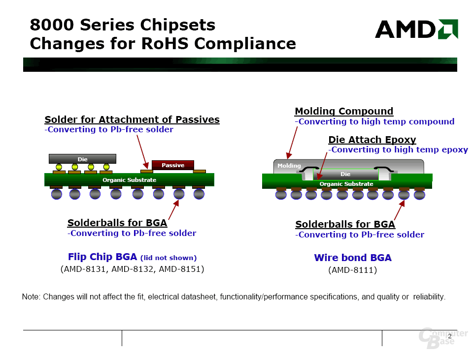 AMD 8000er Chipsets RoHS Compliance