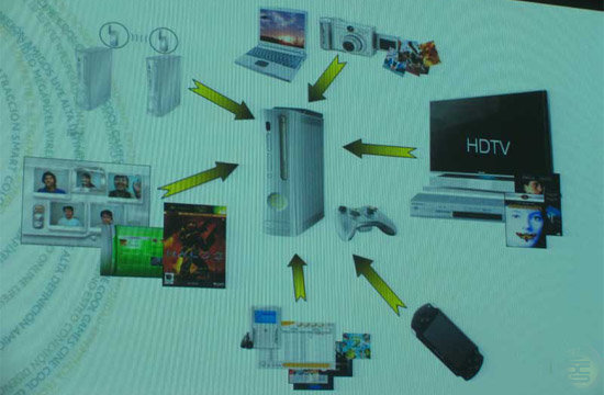 Xbox 360 Kompatibilität