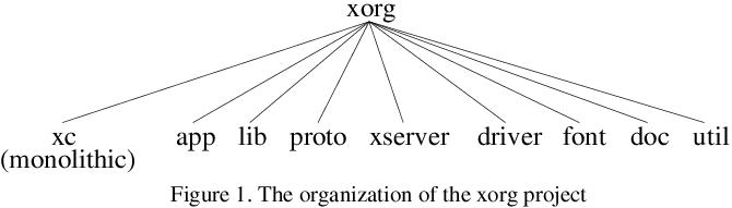 X.Org Organisations-Struktur