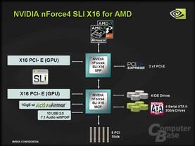 Diagramm nForce 4 SLI x16 für AMD