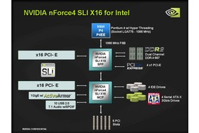 Diagramm nForce 4 SLI x16 für Intel