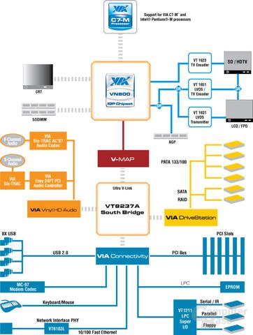 VIA VN800 Blockdiagramm