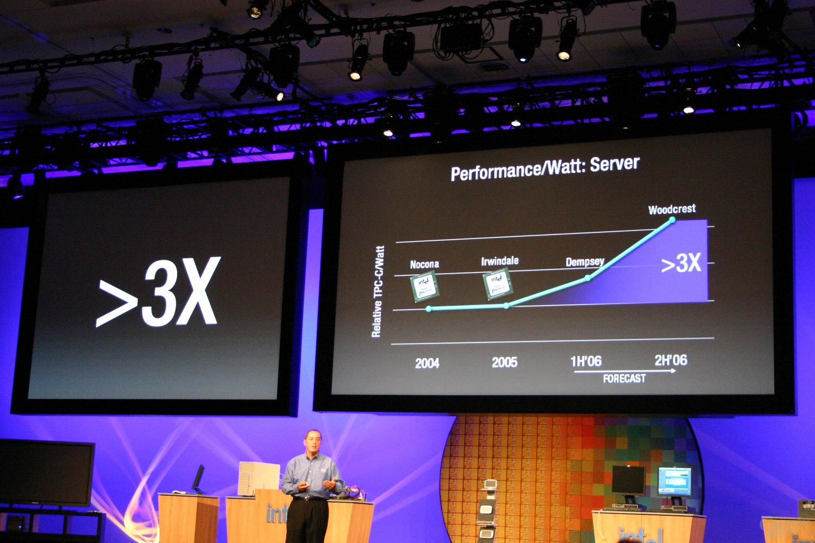 Performance/Watt Server