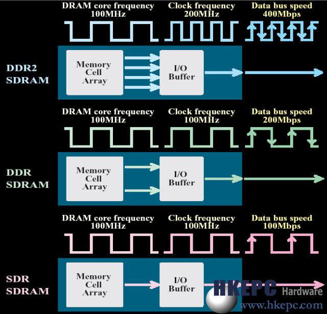 DDR Interface Übersicht