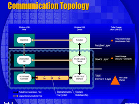 Communication Topology