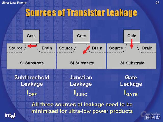 Ansprüche an besonders stromsparenden 65 nm Fertigungsprozess