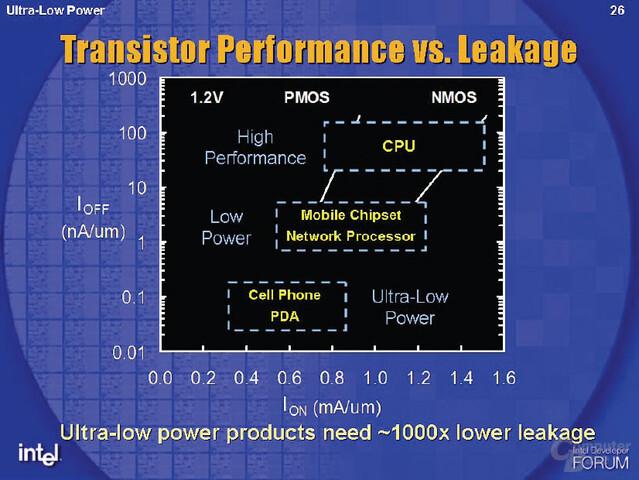 Neuer Fertigungsprozess P1265 für Ultra-Low-Power-Geräte