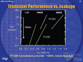 Neuer Fertigungsprozess P1265 für geringe Leckströme